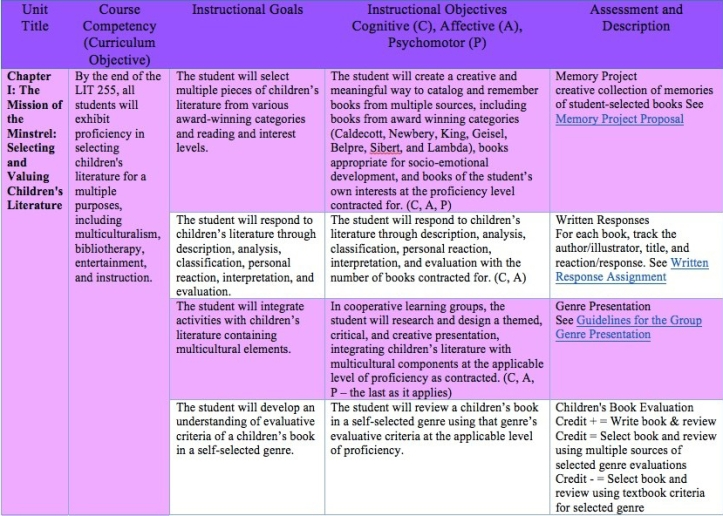 Instructional Objectives_Alignment